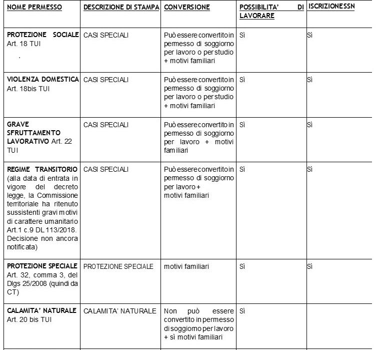 I permessi di soggiorno dopo il Decreto Sicurezza - Rete Migrazioni ...